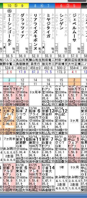 14年3月30日(日)中山11R マーチステークス馬柱(部分).jpg
