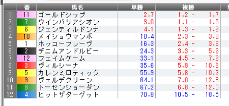14年6月29日(日)宝塚記念単オッズ確定.jpg